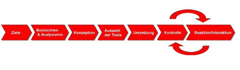 Automotive-Social-Media-Planung-Prozess