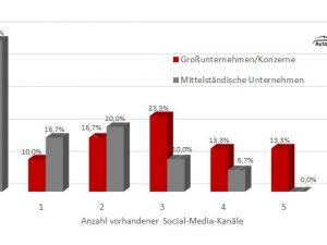 """60 Automobilzulieferer im Social-Media-Check"": Anzahl vorhandener Social-Media-Kanäle"