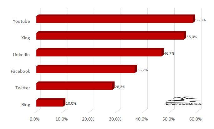 """60 Automobilzulieferer im Social-Media-Check"": Die beliebtesten Social-Media-Kanäle"