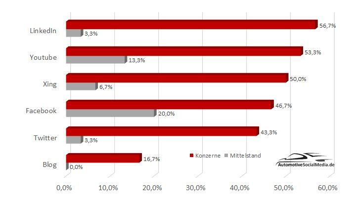 """60 Automobilzulieferer im Social-Media-Check"": Vergleich, aktive Social-Media-Nutzung"