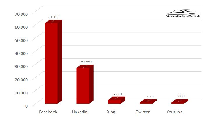 """60 Automobilzulieferer im Social-Media-Check"": Social-Media-Reichweiten"